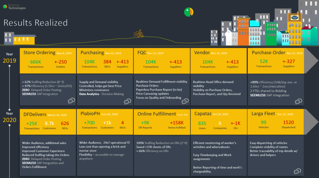 ETI Project Milestones By The Numbers